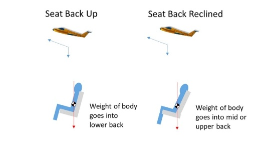 Seat position affects where the back is experiencing pressure.