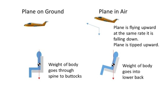 Position of an upright airplane seat on the ground Vs in the air.